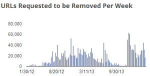 URL removal requests for The Pirate Bay