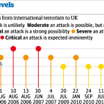 uk-terror-threat-levels