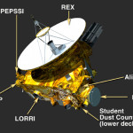 New Horizons Payload-FULL
