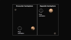 Pluto shows two remarkably different sides in these color images of the planet and its largest moon Charon taken by New Horizons on June 25 and June 27. The images were made from black-and-white images combined with lower-resolution color data. The left image shows the side of Pluto that will be seen at highest resolution when New Horizons makes its close approach on July 14. The hemisphere is dominated by a very dark region that extends along the equator. The right image is of the side that faces Charon; the most dramatic feature on this side of Pluto is a row of dark spots arranged along the equator. (The equator appears near the bottom of the images, as only about half of the planet is shown.)