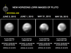"These images, taken by New Horizons' Long Range Reconnaissance Imager (LORRI), show four different ""faces"" of Pluto as it rotates about its axis with a period of 6.4 days. All the images have been rotated to align Pluto's rotational axis with the vertical direction (up-down) on the figure, as depicted schematically in the upper left. From left to right, the images were taken when Pluto's central longitude was 17, 63, 130, and 243 degrees, respectively. The date of each image, the distance of the New Horizons spacecraft from Pluto, and the number of days until Pluto closest approach are all indicated in the figure. These images show dramatic variations in Pluto's surface features as it rotates. When a very large, dark region near Pluto's equator appears near the limb, it gives Pluto a distinctly, but false, non-spherical appearance. Pluto is known to be almost perfectly spherical from previous data. These images are displayed at four times the native LORRI image size, and have been processed using a method called deconvolution, which sharpens the original images to enhance features on Pluto. Deconvolution can occasionally introduce ""false"" details, so the finest details in these pictures will need to be confirmed by images taken from closer range in the next few weeks. All of the images are displayed using the same brightness scale."